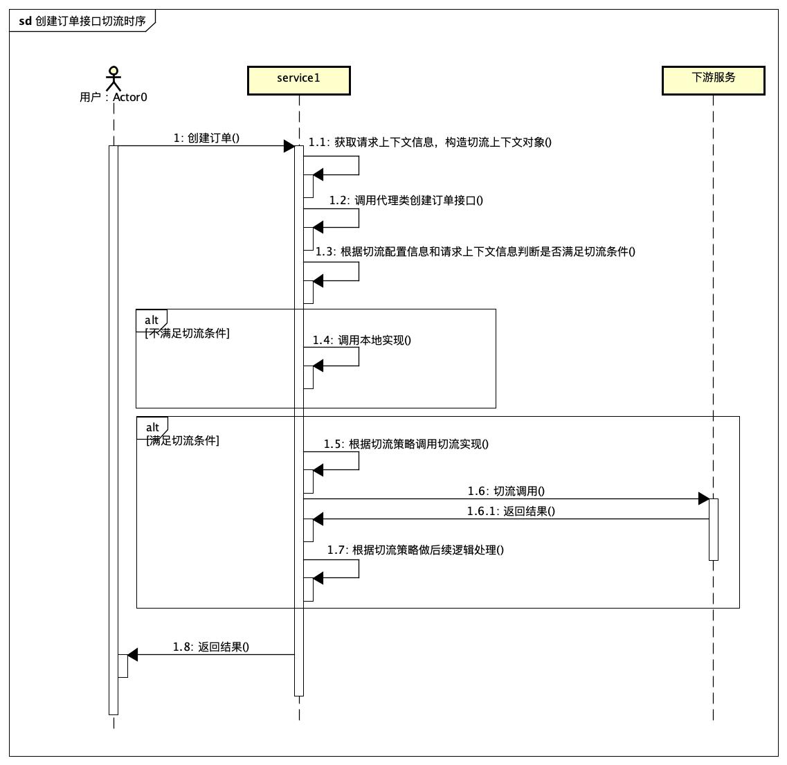 创建订单接口切流时序.png