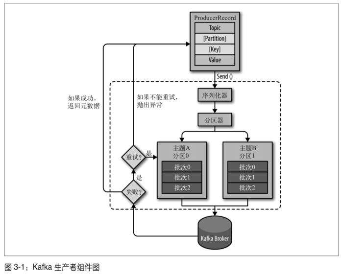 Kafka 生产者组件图