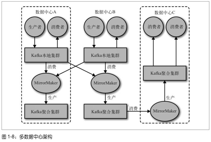 多数据中心架构